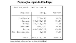 População segundo Cor-Raça