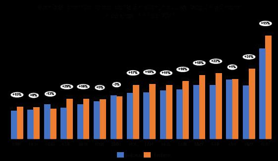 Montos promedios de pensiones contributivas según género